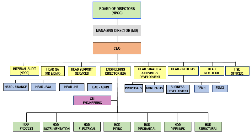 general electric org chart
